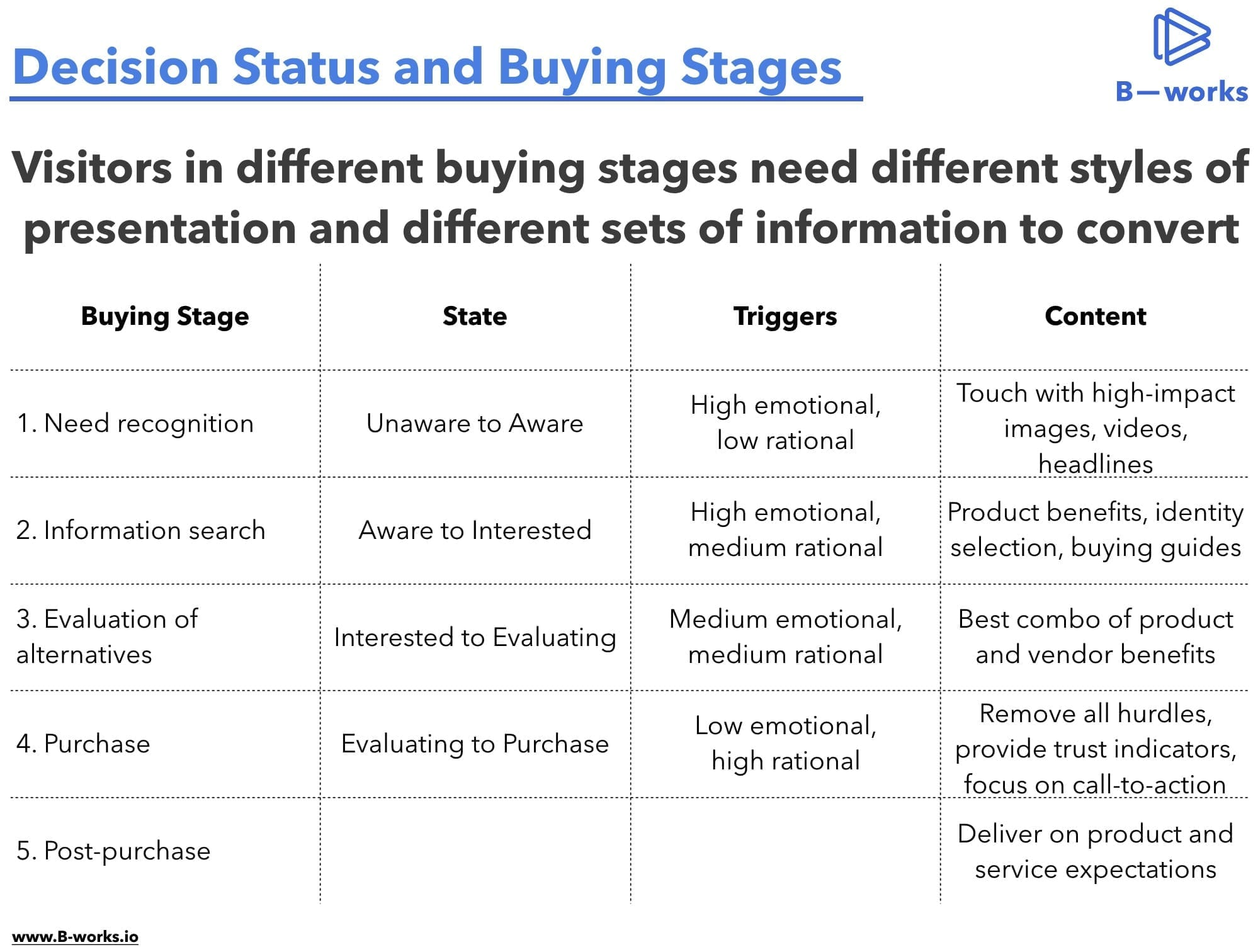 Buying stages in Conversion Rate Optimization