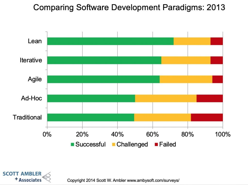 Lean-agile-scrum-development-B-works